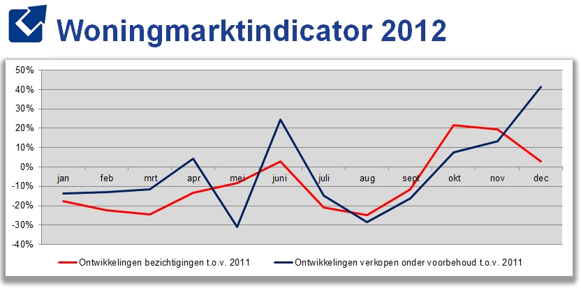 Woningmarktindicator Makelaarsland december 2012