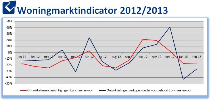 Woningmarktindicator Makelaarsland februari