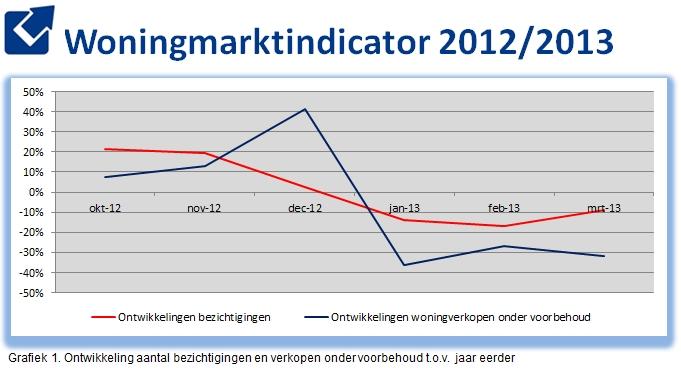 Woningmarktindicator Makelaarsland maart 2013