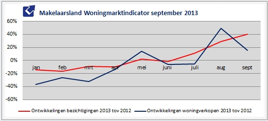 woningmarkt september 2013