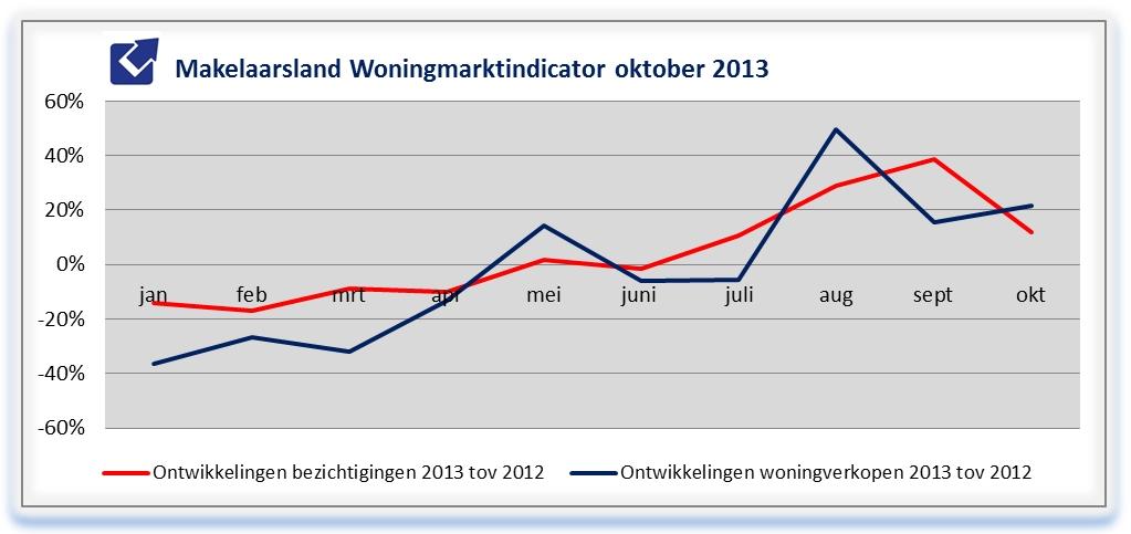 Makelaarsland Woningmarktindicator oktober 2013