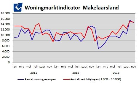 Woningmarktindicator Makelaarsland