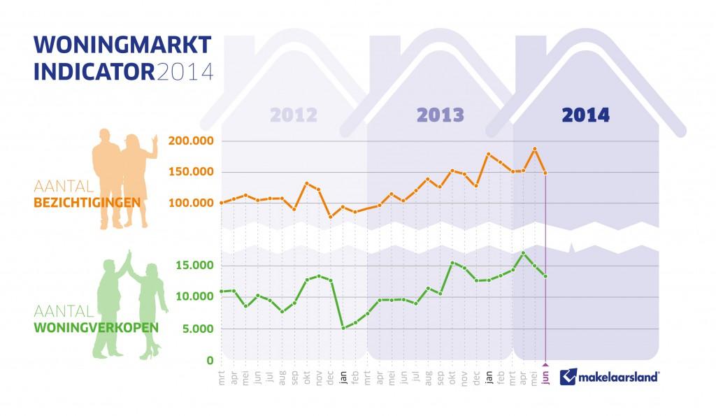 Woningmarktindicator juni 2014