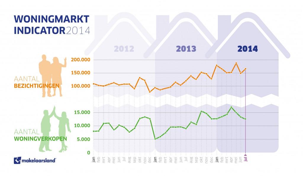 woningmarktindicator juli 2014