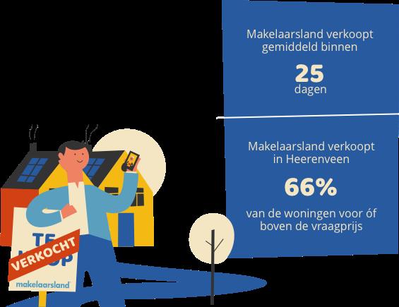 Huis verkopen Heerenveen