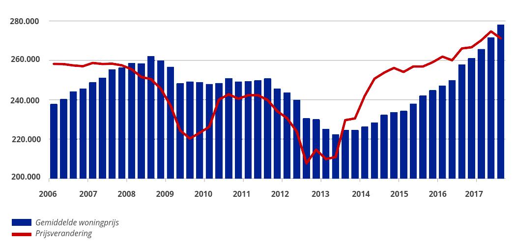 woningmarkt prijsverandering