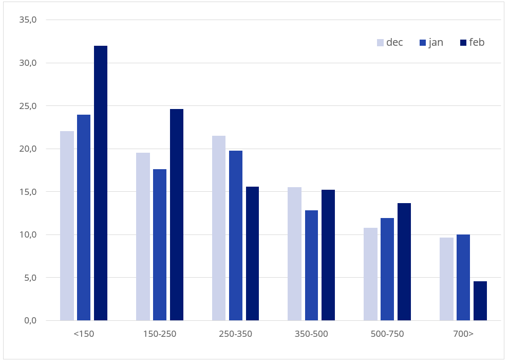 huizenmarkt februari 2020 invloed van corona