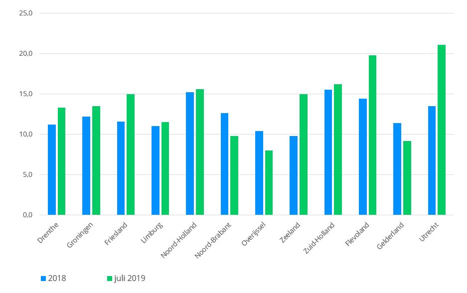 huizenmarkt indicator juli 2019